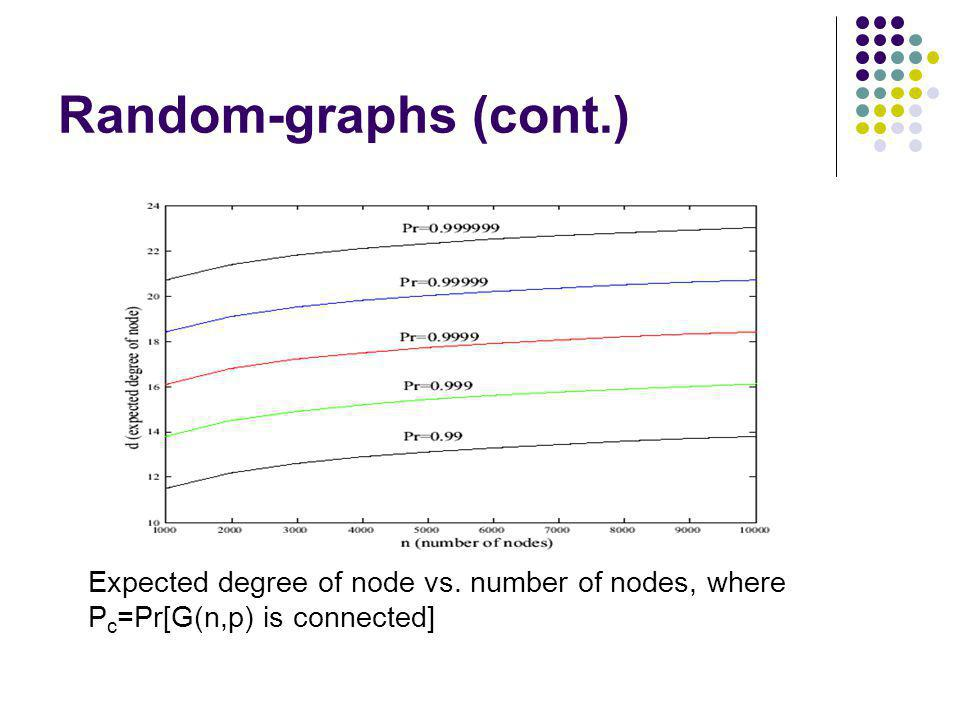 Random-graphs (cont.) Expected degree of node vs. number of nodes, where Pc=Pr[G(n,p) is connected]